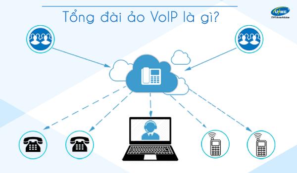 Tổng đài ảo VoIP