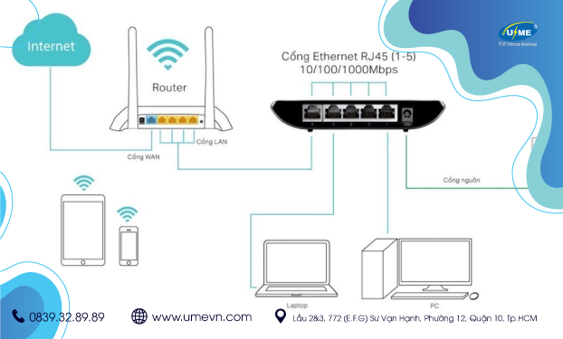 Công nghệ Ethernet 10 Gigabit