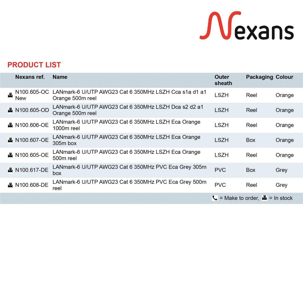 giải pháp cáp mạng Nexans